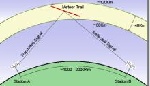 Meteor Scatter
